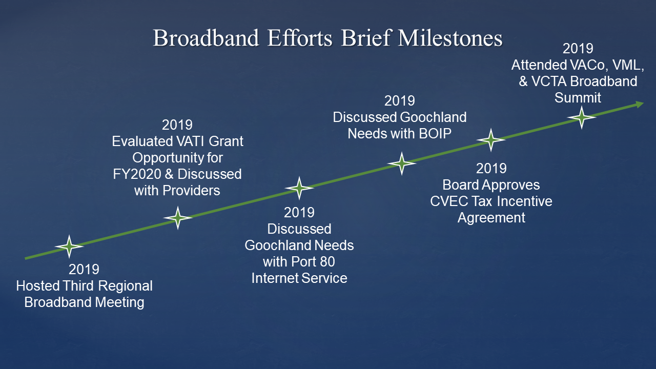 Goochland Broadband Internet Efforts - Brief Milestones 2019 - current